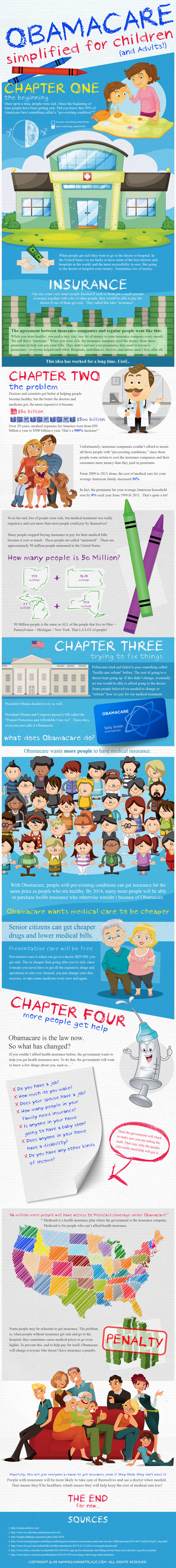 Obamacare Simplified for Children and Adults Infographic